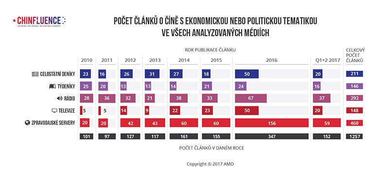 01_Pocet-clanku-o-Cine-s-ekonomickou-nebo-politickou-tematikou-ve-vsech-analyzovanych-mediich