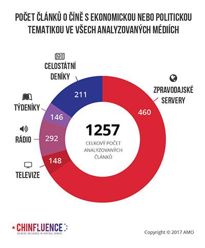 02_Pocet-clanku-o-Cine-s-ekonomickou-nebo-politickou-tematikou-ve-vsech-analyzovanych-mediich