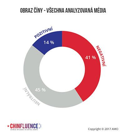 04_Obraz-Ciny-vsechna-analyzovana-media