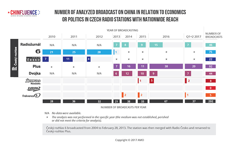 01_Number of analyzed broadcast on China in relation to economics or politics in Czech radio stations with nationwide reach_bar chart