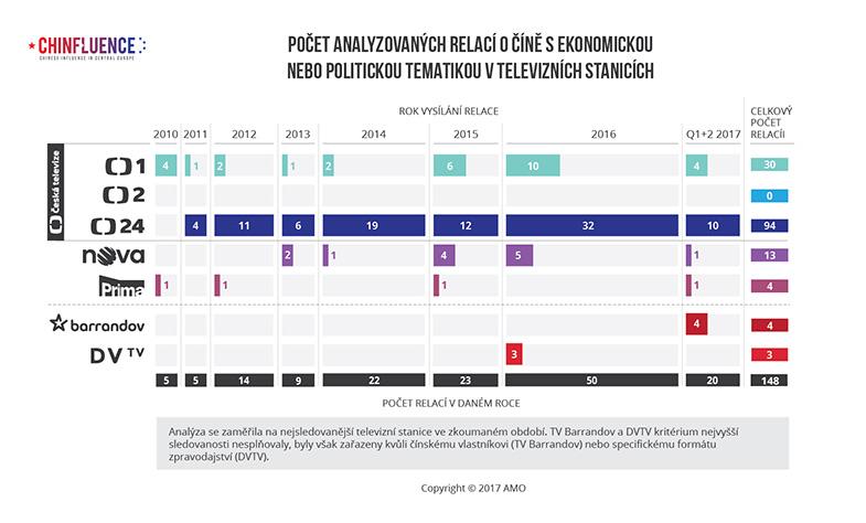 Počet analyzovaných relací o Číně s ekonomickou nebo politickou tematikou v televizních stanicích