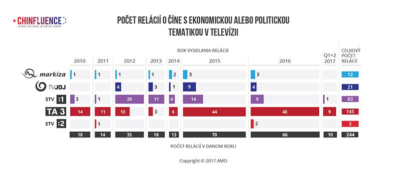 01_Pocet-clankov-o-Cine-s-ekonomickou-alebo-politickou-tematikou-v-televizii-01_785px.jpg