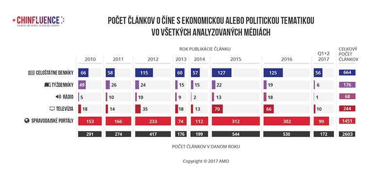 01_Pocet-clankov-o-Cine-s-ekonomickou-alebo-politickou-tematikou-vo-vsetkych-analyzovanych-mediach-01_785px.jpg