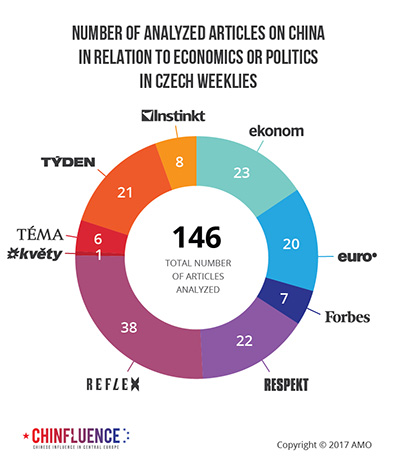 02_Number of analyzed articles on China in relation to economics or politics in Czech weeklies_pie chart