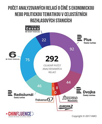 Počet analyzovaných relací o Číně s ekonomickou nebo politickou tematikou v celostátních rozhlasových stanicích