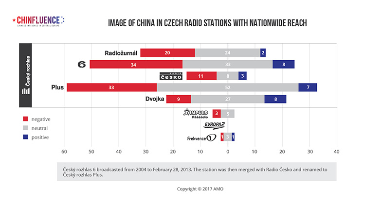 03_Image of China in Czech radio stations with nationwide reach_bar chart