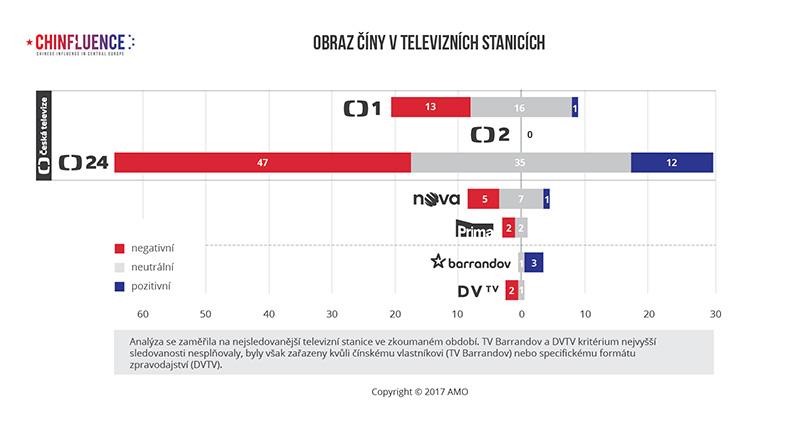 03_Obraz Ciny v televiznich stanicich