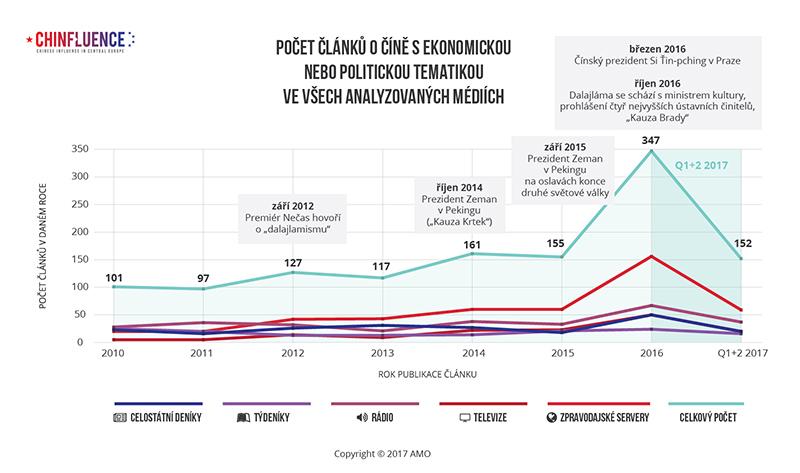 03_Pocet-clanku-o-Cine-s-ekonomickou-nebo-politickou-tematikou-ve-vsech-analyzovanych-mediich