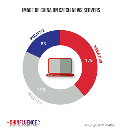 04_Image of China on Czech news servers_pie chart