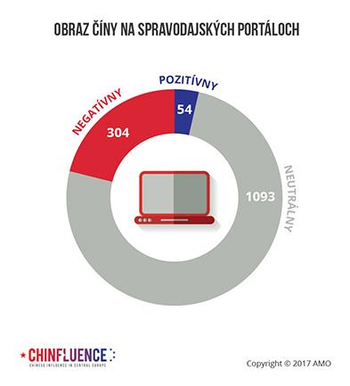 04_Obraz-Ciny-na-spravodajskych-portaloch-01_393px.jpg