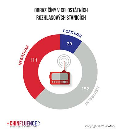 Obraz Číny v celostátních rozhlasových stanicích