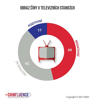 Obraz Číny v televizních stanicích