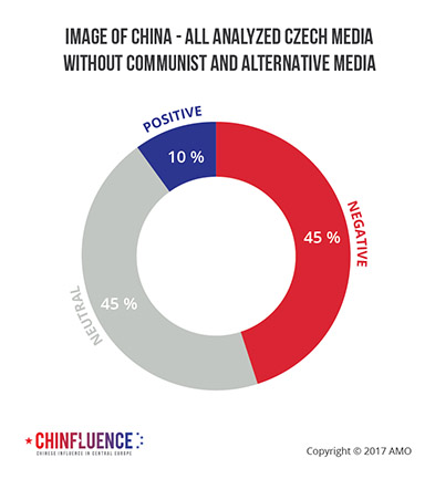 05_Image-of-China-all-analyzed-Czech-media-without-Communist-and-alternative-media_393px.jpg