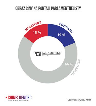 06_Obraz-Ciny-–-parlamentne-listy-procenta-01_393px.jpg