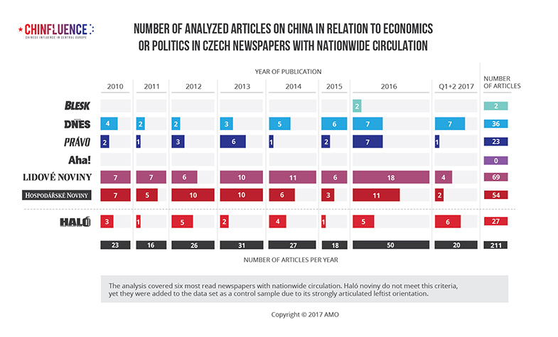 01_Number of analyzed articles on China in relation to economics or politics in Czech newspapers with nationwide circulation_bar chart