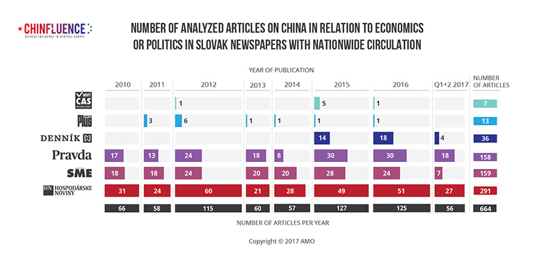 01_Number-of-analyzed-articles-on-China-in-relation-to-economics-or-politics-in-Slovak-newspapers-with-nationwide-circulation-01_785px.jpg