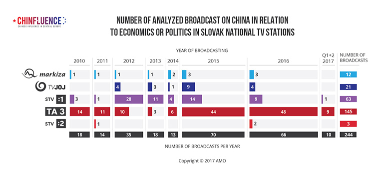 01_Number-of-analyzed-broadcast-on-China-in-relation-to-economics-or-politics-in-Slovak-national-TV-stations-01_785px.jpg