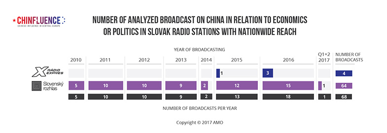 01_Number-of-analyzed-broadcast-on-China-in-relation-to-economics-or-politics-in-Slovak-radio-stations-with-nationwide-reach-01_785px.jpg