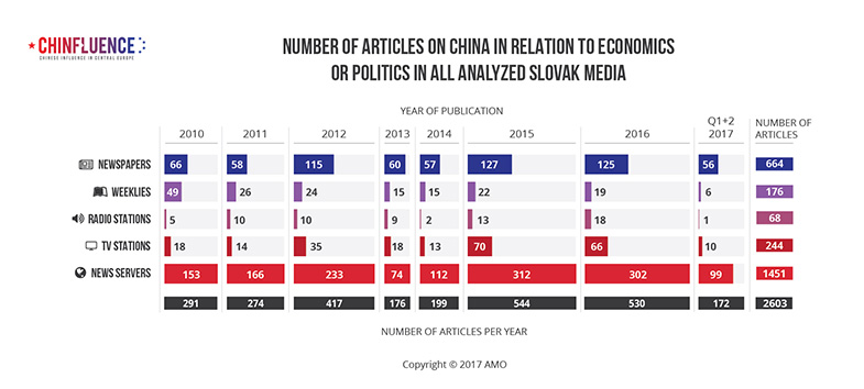 01_Number-of-articles-on-China-in-relation-to-economics-or-politics-in-all-analyzed-Slovak-media-01_785px-1.jpg