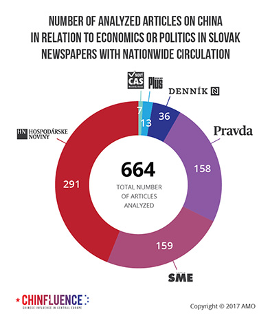 02_Number-of-analyzed-articles-on-China-in-relation-to-economics-or-politics-in-Slovak-newspapers-with-nationwide-circulation-01_393px.jpg