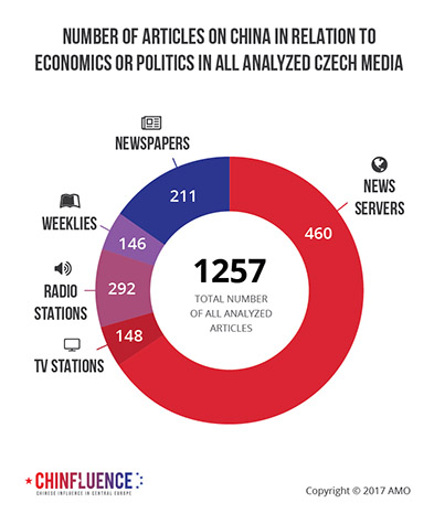 02_Number-of-articles-on-China-in-relation-to-economics-or-politics-in-all-analyzed-Czech-media_393px.jpg