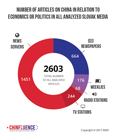 02_Number-of-articles-on-China-in-relation-to-economics-or-politics-in-all-analyzed-Slovak-media-01_393px.jpg