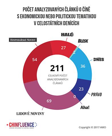 Počet analyzovaných článků o Číně s ekonomickou nebo politickou tematikou v celostátních denících