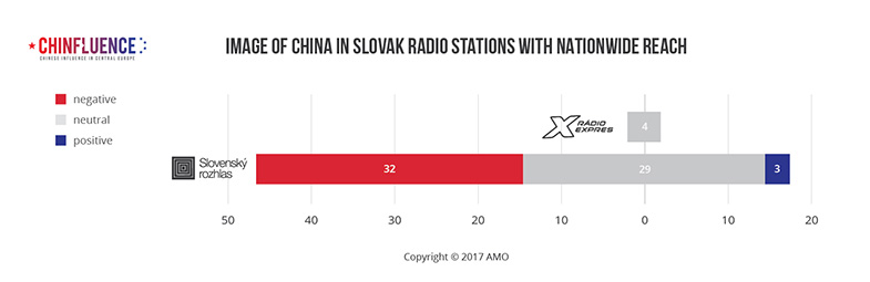 03_Image-of-China-in-Slovak-radio-stations-with-nationwide-reach-01_785px.jpg