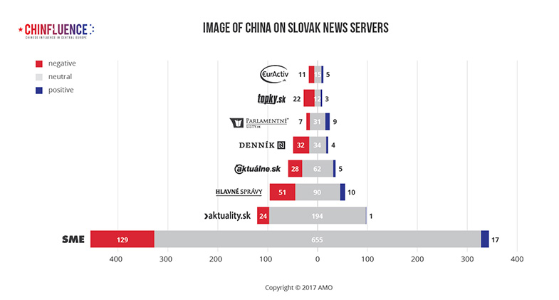 03_Image-of-China-on-Slovak-news-servers-01_785px.jpg