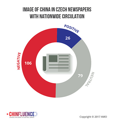 04_Image of China in Czech newspapers with nationwide circulation_pie chart