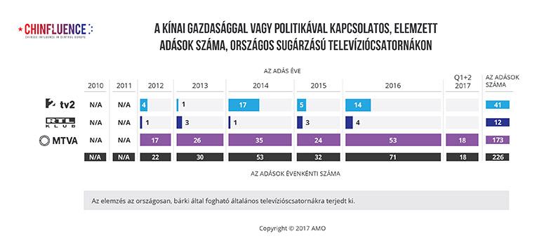 http://www.chinfluence.eu/wp-content/uploads/2018/01/01_A-kinai-gazdasaggal-vagy-politikaval-kapcsolatos-elemzett-adasok-szama-orszagos-sugarzasu-televiziocsatornakon.pdf