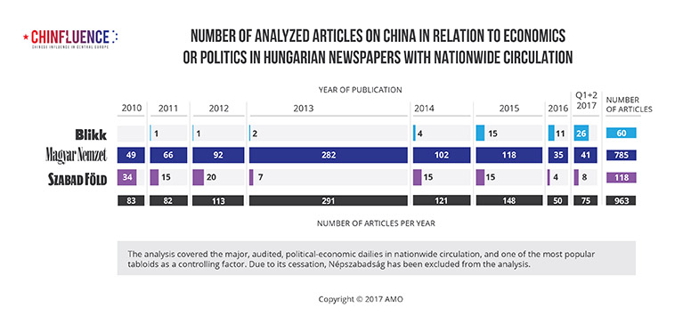 01_Number-of-analyzed-articles-on-China-in-relation-to-economics-or-politics-in-Hungarian-newspapers-with-nationwide-circulation_785px_02.jpg