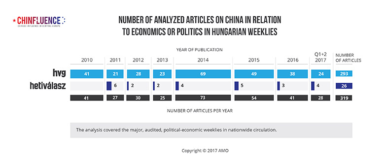 01_Number-of-analyzed-articles-on-China-in-relation-to-economics-or-politics-in-Hungarian-weeklies_785px_02.jpg
