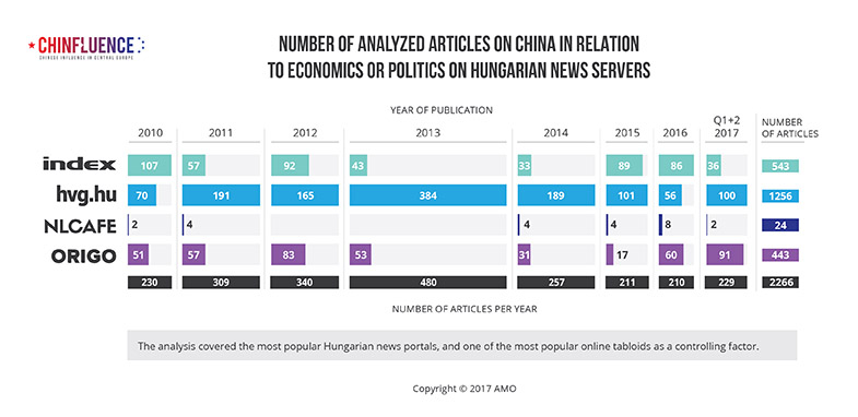 01_Number-of-analyzed-articles-on-China-in-relation-to-economics-or-politics-on-Hungarian-news-servers_785px.jpg