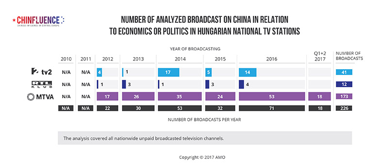 01_Number-of-analyzed-broadcast-on-China-in-relation-to-economics-or-politics-in-Hungarian-national-TV-stations_785px_02.jpg