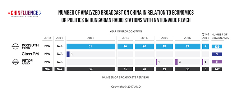 01_Number-of-analyzed-broadcast-on-China-in-relation-to-economics-or-politics-in-Hungarian-radio-stations-with-nationwide-reach_785px.jpg