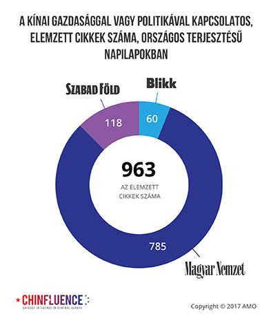 02_A-kinai-gazdasaggal-vagy-politikaval-kapcsolatos-elemzett-cikkek-szama-egyes-magyar-orszagos-terjesztesu-napilapokban_393px.jpg