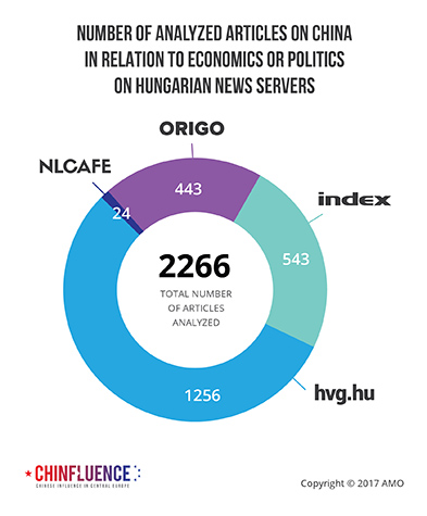 02_Number-of-analyzed-articles-on-China-in-relation-to-economics-or-politics-on-Hungarian-news-servers_393px.jpg