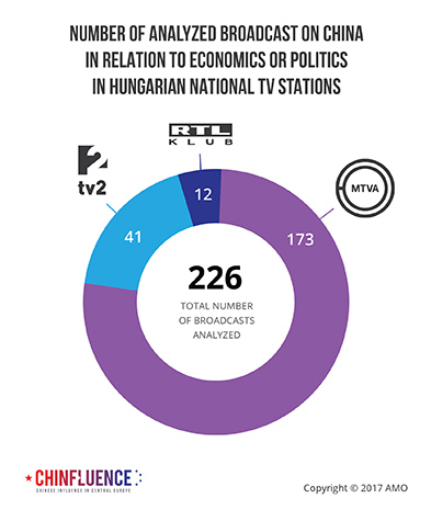 02_Number-of-analyzed-broadcast-on-China-in-relation-to-economics-or-politics-in-Hungarian-national-TV-stations_393px.jpg