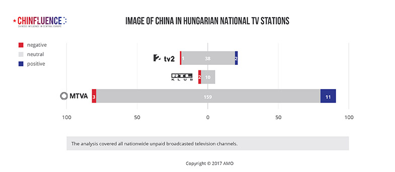 03_Image-of-China-in-Hungarian-national-TV-stations_785px_02.jpg
