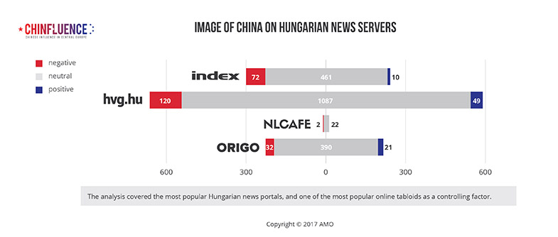 03_Image-of-China-on-Hungarian-news-servers_785px.jpg