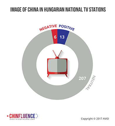 04_Image-of-China-in-Hungarian-national-TV-stations_393px.jpg
