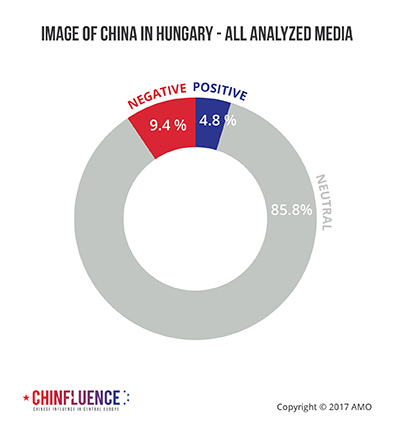 04_Image-of-China-in-Hungary-all-analyzed-media_393px.jpg