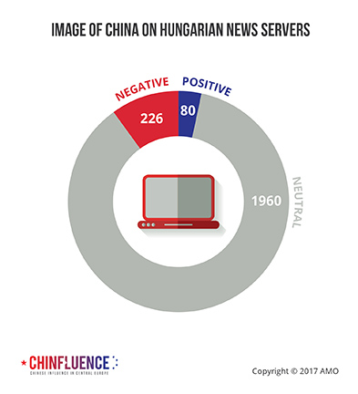 04_Image-of-China-on-Hungarian-news-servers_393px.jpg