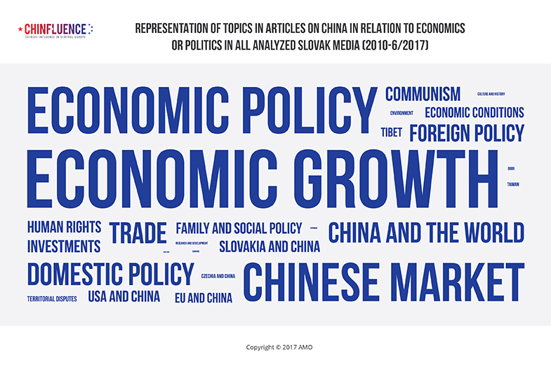 01_Representation-of-topics-in-articles-on-China-in-relation-to-economics-or-politics-in-all-analyzed-Slovak-media_785px.jpg