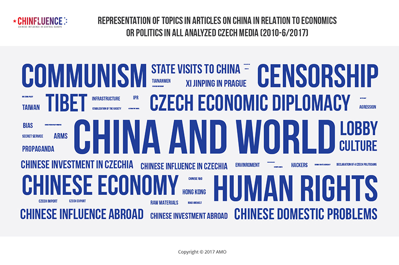 01_Representation-of-topics-in-articles-on-China-in-relation-to-economics-or-politics_785px_02.jpg