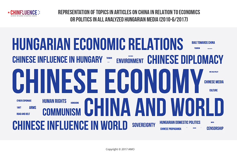 01_Representation-of-topics-in-articles-on-China-in-relation-to-hungarian-economics-or-politics_785px.jpg
