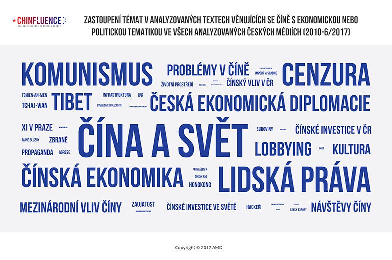 01_Zastoupeni-temat-v-analyzovanych-textech-venujicich-se-Cine-a-ekonomice-nebo-politice_785px.jpg