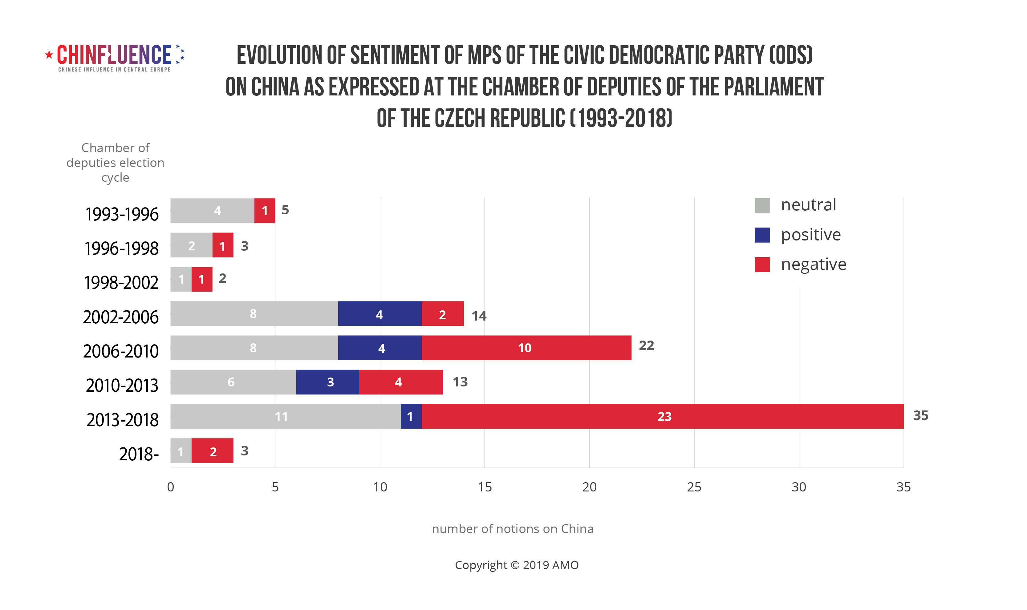 Evolution of sentiment of MPs of the Civic Democratic Party (ODS) on China as expressed at the Chamber of Deputies of the Parliament of the Czech Republic (1993-2018)