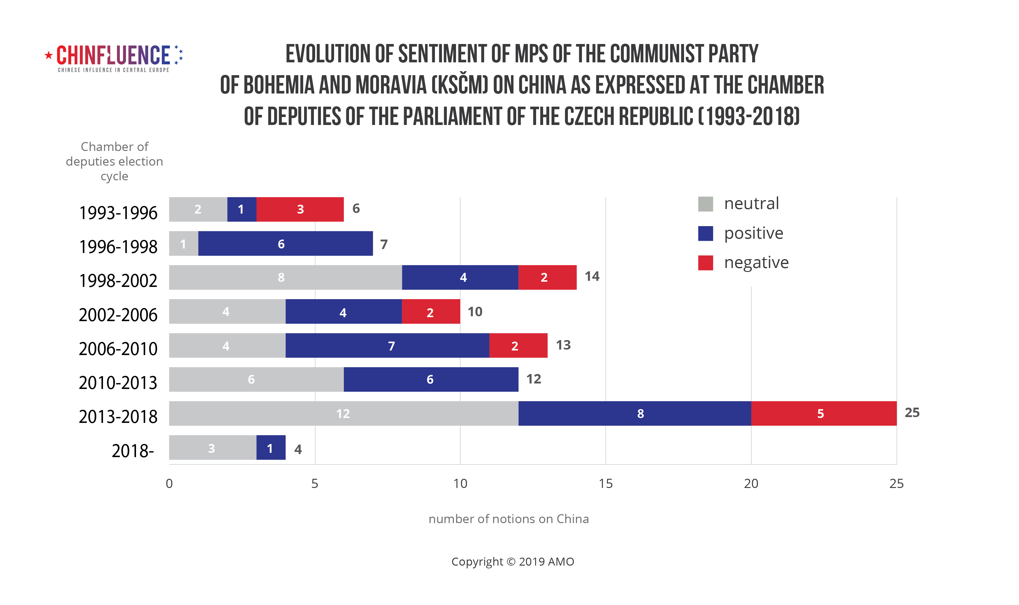 Evolution of sentiment of MPs of the Communist Party of Bohemia and Moravia (KSCM) on China as expressed at the Chamber of Deputies of the Parliament of the Czech Republic (1993-2018)-01